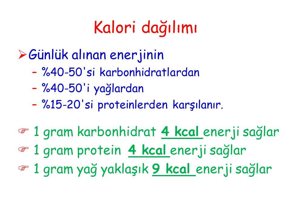 Kalori dağılımı  Günlük alınan enerjinin –%40-50'si karbonhidratlardan –%40-50'i yağlardan –%15-20'si proteinlerden karşılanır.  1 gram karbonhidrat