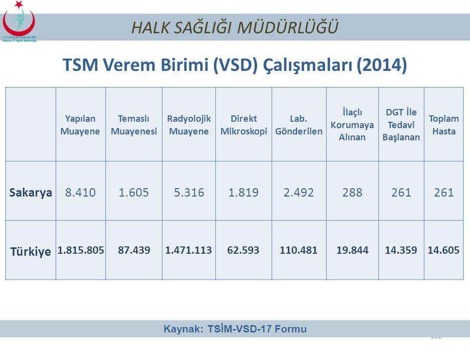 101 HALK SAĞLIĞI MÜDÜRLÜĞÜ TB Toplam Olgu Sayısı ve Olgu Hızı (2013-2014) Kaynak: TUTSA Formu (Türkiye Ulusal Tüberküloz Sürveyansı Araştırması)