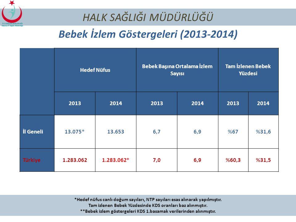 104 HALK SAĞLIĞI MÜDÜRLÜĞÜ Yıllara Göre Bebek Ölüm Hızı (Binde) (2007-2014)