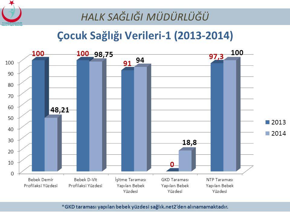 105 HALK SAĞLIĞI MÜDÜRLÜĞÜ Bebek İzlem Göstergeleri (2013-2014) Hedef Nüfus Bebek Başına Ortalama İzlem Sayısı Tam İzlenen Bebek Yüzdesi 2013201420132