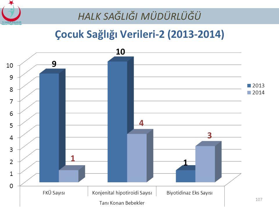 106 HALK SAĞLIĞI MÜDÜRLÜĞÜ Çocuk Sağlığı Verileri-1 (2013-2014) *GKD taraması yapılan bebek yüzdesi sağlık.net2'den alınamamaktadır.