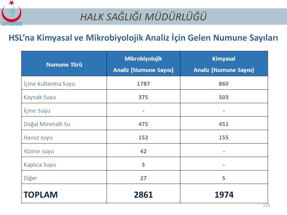 117 HALK SAĞLIĞI MÜDÜRLÜĞÜ Yüzme Suyu Kalitesi Sonuçları, 2014