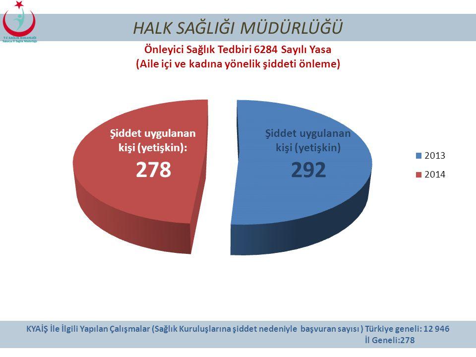 129 HALK SAĞLIĞI MÜDÜRLÜĞÜ Sağlık Tedbiri (5395 Sayılı Yasa, 0-18 yaş) Sağlık tedbiri konusu 20132014 KızErkekKızErkek Genel sağlık (aşı, obezite,teda