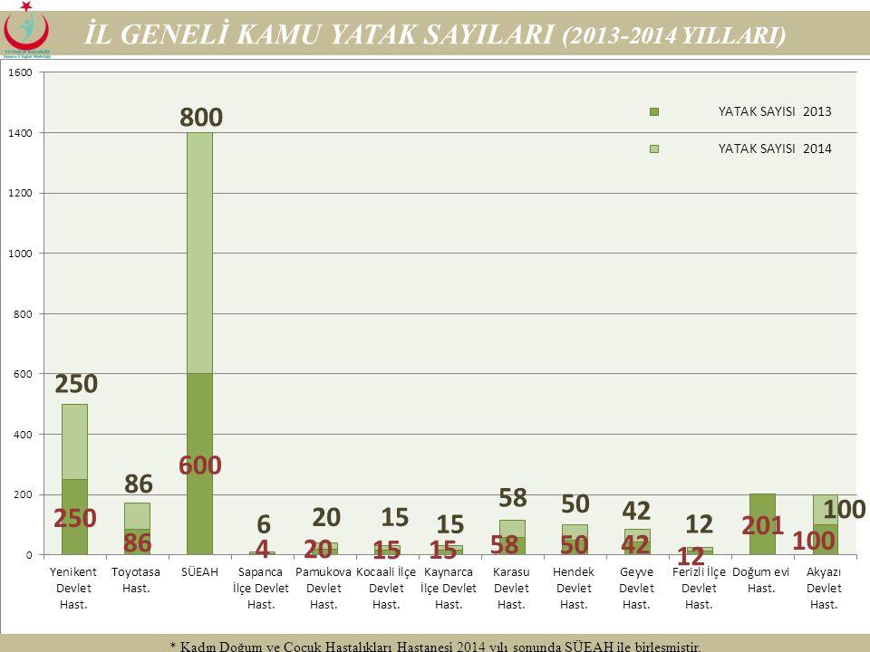 18 İL GENELİ YATAK DOLULUK ORANLARI (2013-2014 YILLARI) YATAK DOLULUK ORANI(%) 2013 2014 Tescilli (%)Aktif (%) Akyazı Devlet Hast.35,537,651,6 Doğum e