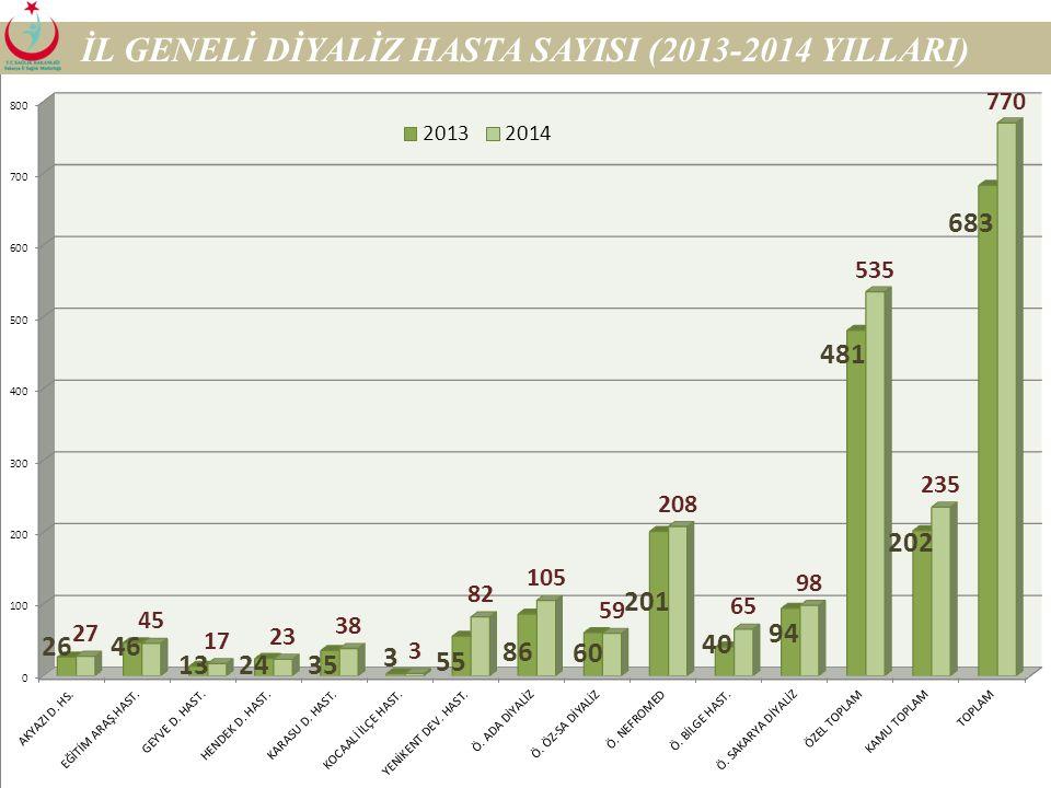 22 İL GENELİ RUHSATLI DİYALİZ CİHAZ SAYISI (2013-2014)