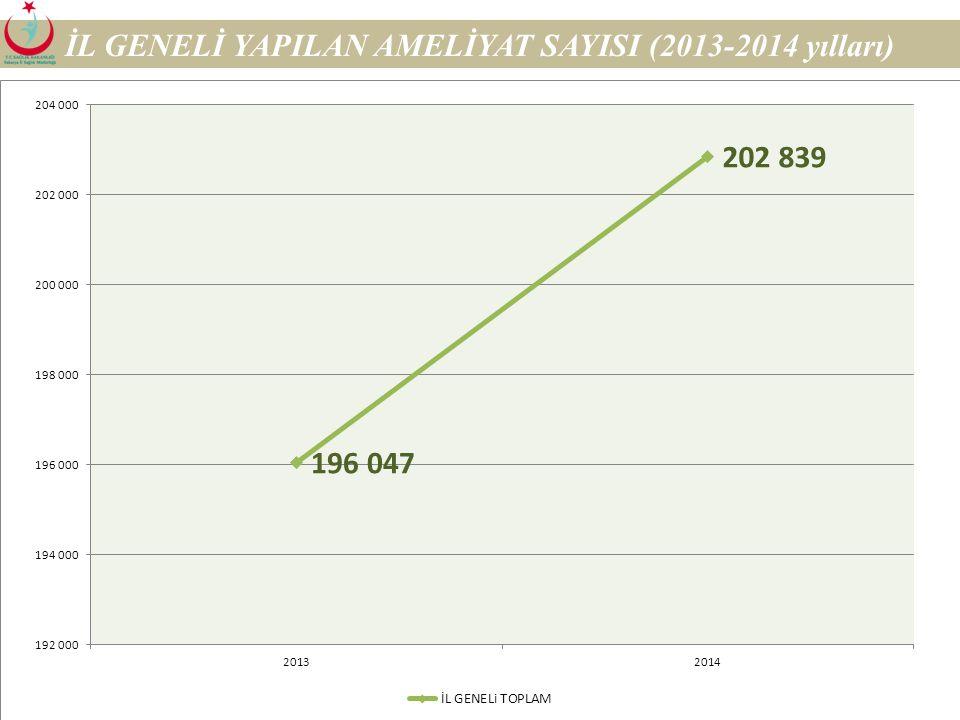 24 İL GENELİ AMELİYAT SAYILARI (2013-2014 Yılları) HASTANELER AMELİYAT SAYISI 2013%2014% AKYAZI DEV.HAST.14.484 7,4 13.339 6.5 DOĞUMEVİ11.238 5,7 SÜEA