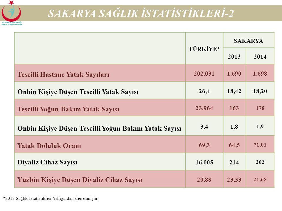 TÜRKİYE* SAKARYA 20132014 Uzman hekim sayısı 73.886627657 Yüzbin kişiye düşen Uzman hekim sayısı 966870 Pratisyen hekim sayısı 38.572460471 Yüzbin kiş