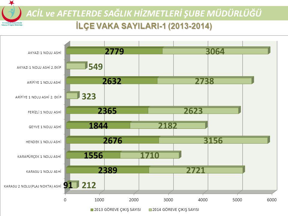 51 ACİL ve AFETLERDE SAĞLIK HİZMETLERİ ŞUBE MÜDÜRLÜĞÜ MERKEZ İLÇE VAKA SAYILARI (2013-2014)