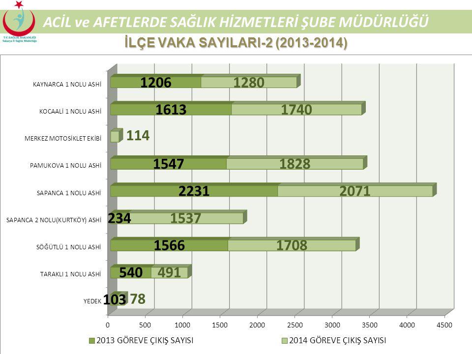 52 ACİL ve AFETLERDE SAĞLIK HİZMETLERİ ŞUBE MÜDÜRLÜĞÜ İLÇE VAKA SAYILARI-1 (2013-2014)