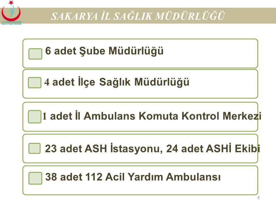 6 23 adet ASH İstasyonu, 24 adet ASHİ Ekibi 38 adet 112 Acil Yardım Ambulansı SAKARYA İL SAĞLIK MÜDÜRLÜĞÜ 6 adet Şube Müdürlüğü 4 adet İlçe Sağlık Müdürlüğü 1 adet İl Ambulans Komuta Kontrol Merkezi