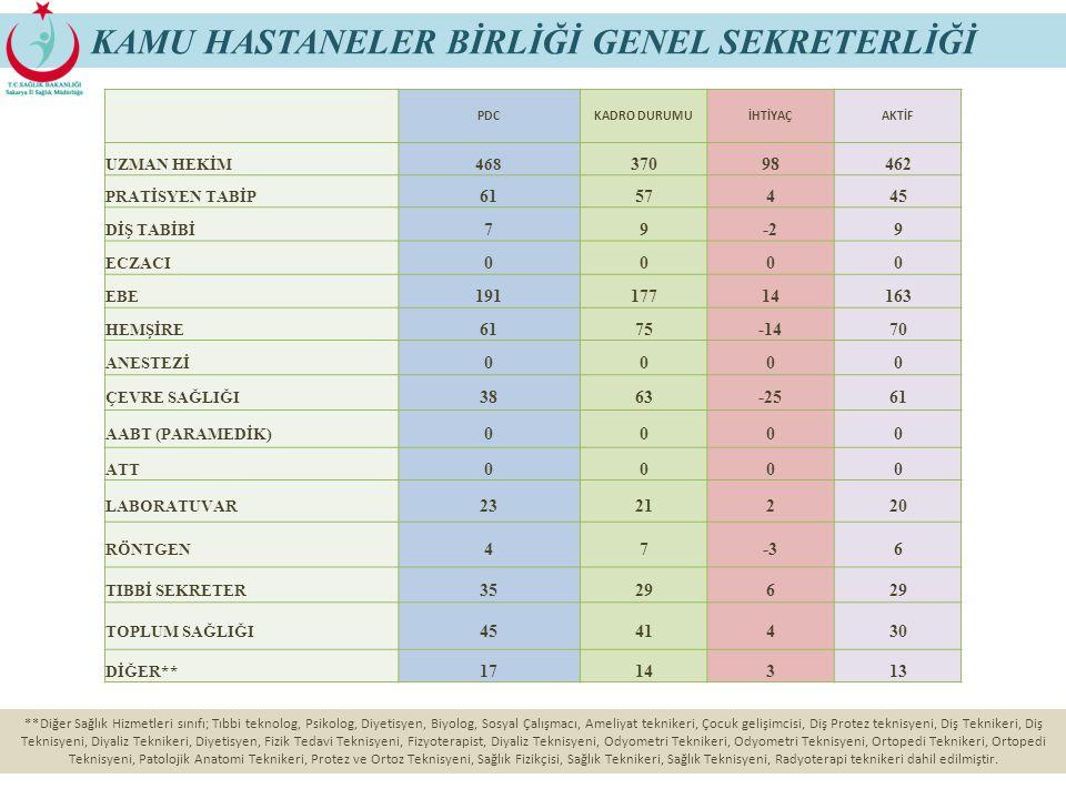 80 KAMU HASTANELER BİRLİĞİ GENEL SEKRETERLİĞİ