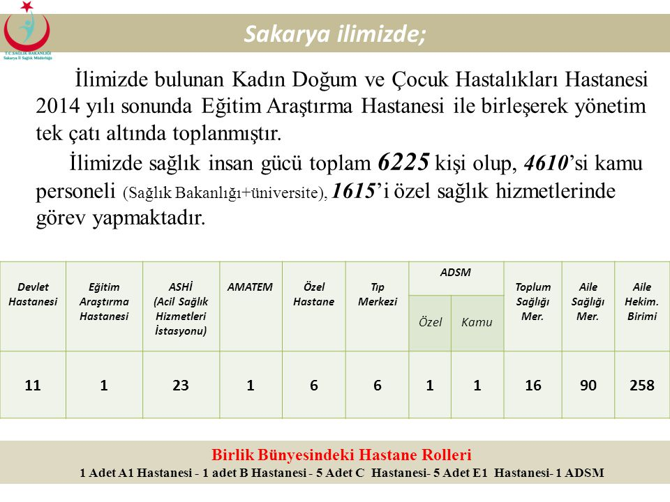 129 HALK SAĞLIĞI MÜDÜRLÜĞÜ Sağlık Tedbiri (5395 Sayılı Yasa, 0-18 yaş) Sağlık tedbiri konusu 20132014 KızErkekKızErkek Genel sağlık (aşı, obezite,tedavi vb) 46-- Alkol/madde bağımlılığı 2512 İstismar 6-12- Şiddet 1--- Diğer 661918 Çocuk Koruma Kanunu Kapsamında Yapılan Çalışmalar (2014) İldeki Sayı Sağlık Tedbiri İçin Bildirilen Çocuk Sayısı50 Sağlık Tedbiri Kararı Biten Çocuk Sayısı20
