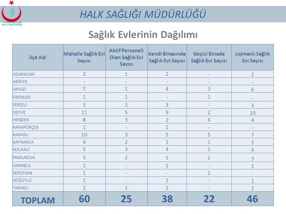 94 AHB İzleme ve Değerlendirme Sayıları 2013 1. Dönem 2013 2. Dönem 2014 1. Dönem 2014 2. Dönem Yapılması Gereken Rutin İD Sayısı 253 256 Yapılan Ruti