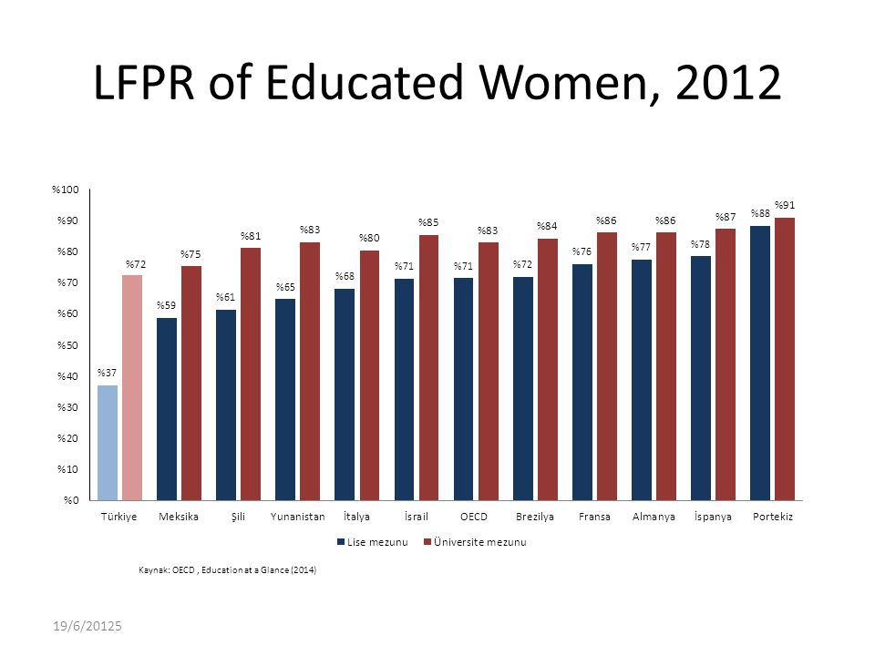 LFPR of Educated Women, 2012 Kaynak: OECD, Education at a Glance (2014) 19/6/20125