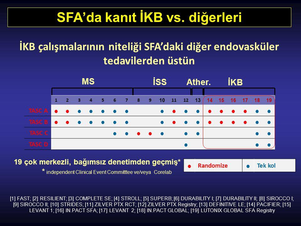 SFA'da kanıt İKB vs. diğerleri MS İSSAther. İKB  Randomize  Tek kol 19 çok merkezli, bağımsız denetimden geçmiş* * independent Clinical Event Commit