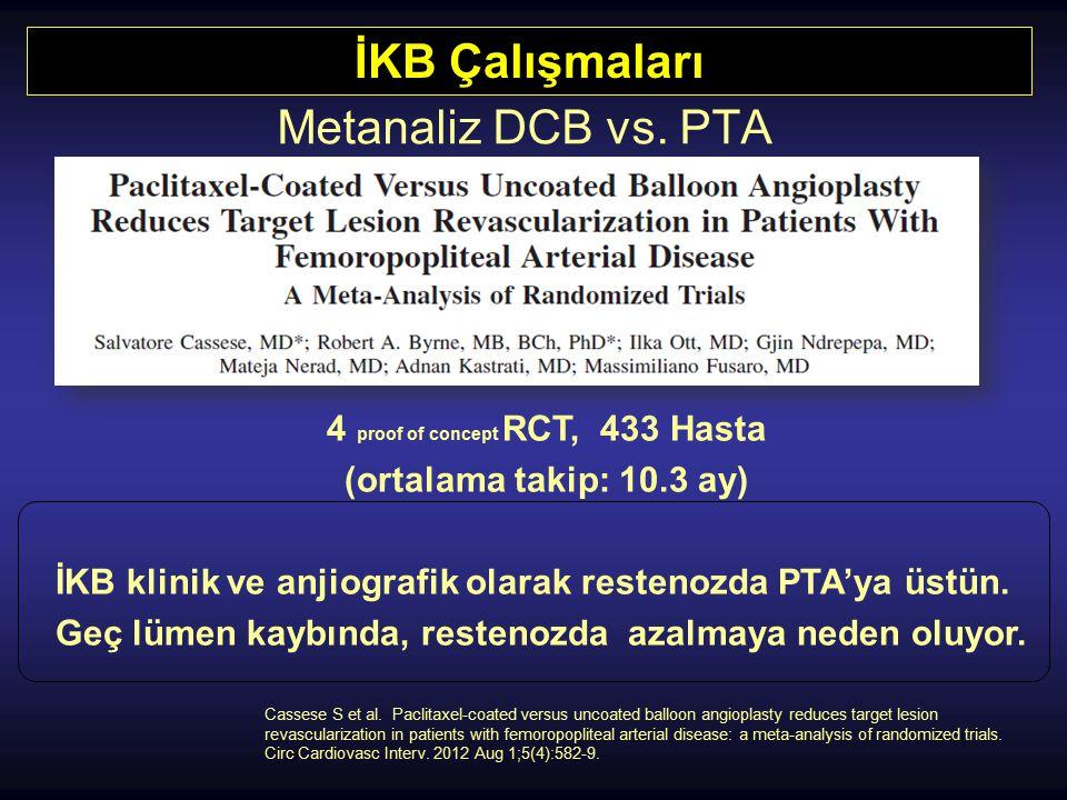 İKB Çalışmaları Metanaliz DCB vs. PTA 4 proof of concept RCT, 433 Hasta (ortalama takip: 10.3 ay) İKB klinik ve anjiografik olarak restenozda PTA'ya ü