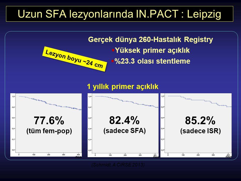 Uzun SFA lezyonlarında IN.PACT : Leipzig (Schmidt. A CIRSE 2013) Gerçek dünya 260-Hastalık Registry  Yüksek primer açıklık  %23.3 olası stentleme 1