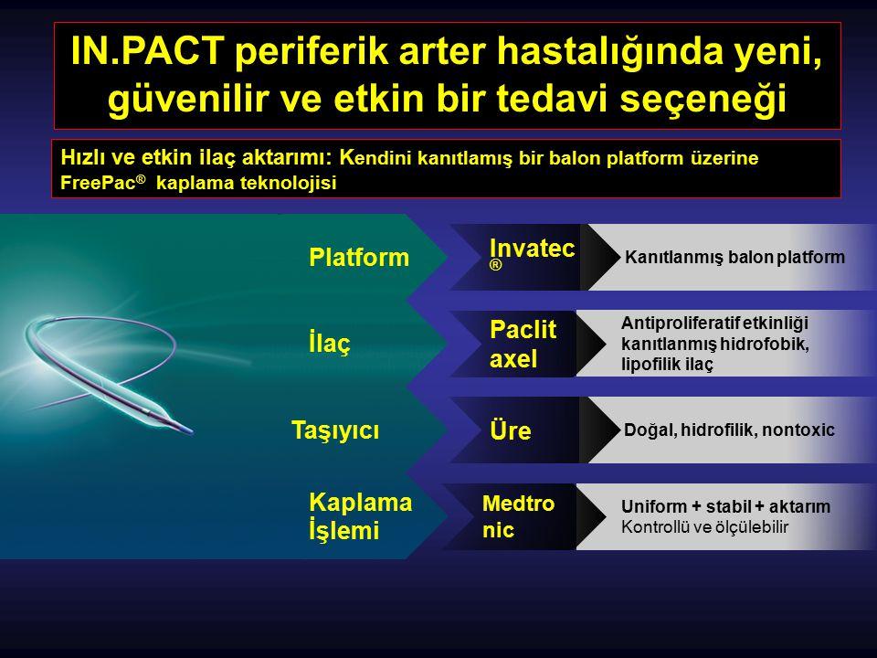 IN.PACT periferik arter hastalığında yeni, güvenilir ve etkin bir tedavi seçeneği Hızlı ve etkin ilaç aktarımı: K endini kanıtlamış bir balon platform