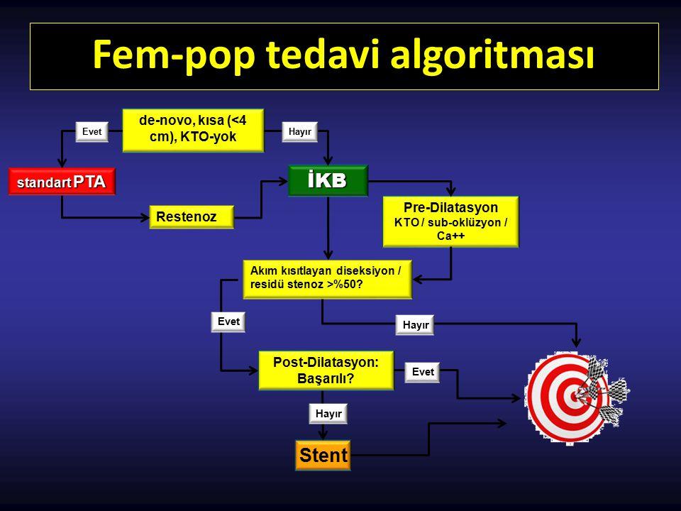 Fem-pop tedavi algoritması de-novo, kısa (<4 cm), KTO-yok Restenoz Pre-Dilatasyon KTO / sub-oklüzyon / Ca++ Akım kısıtlayan diseksiyon / residü stenoz