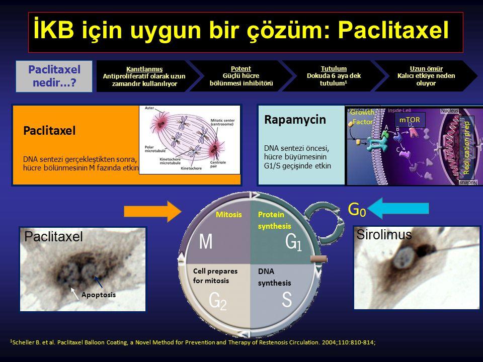 İKB Teknolojisi İKB Matriks kaplama: Paclitaxel + Üre Lezyona taşınırken: Matriks balonun kıvrımları arasında saklanır İKB infasyonu: Matriks kanla temas eder Kan üreyi hidrate eder Üre paclitaxeli salar Hidrofobik ve lipofilik özellikleri nedeniyle, paclitaxel damar duvarına bağlanır Paclitaxel penetrasyonu: Damar duvarından derine media ve adventisyaya dek ilerler Düz kas hc proliferasyonuna müdehale eder Damar duvarında 180 gün üzeri süre tedavi dozunda kalır 1.Data on file at Medtronic (GLP Study FS208; GLP Study PS516) Mekanizma