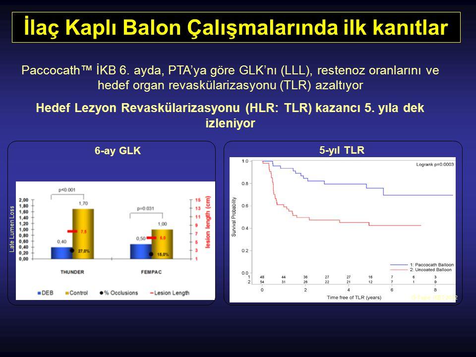 İlaç Kaplı Balon Çalışmalarında ilk kanıtlar Paccocath™ İKB 6. ayda, PTA'ya göre GLK'nı (LLL), restenoz oranlarını ve hedef organ revaskülarizasyonu (