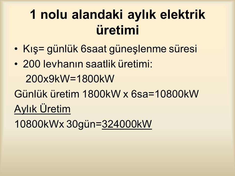 1 nolu alandaki aylık elektrik üretimi Kış= günlük 6saat güneşlenme süresi 200 levhanın saatlik üretimi: 200x9kW=1800kW Günlük üretim 1800kW x 6sa=10800kW Aylık Üretim 10800kWx 30gün=324000kW