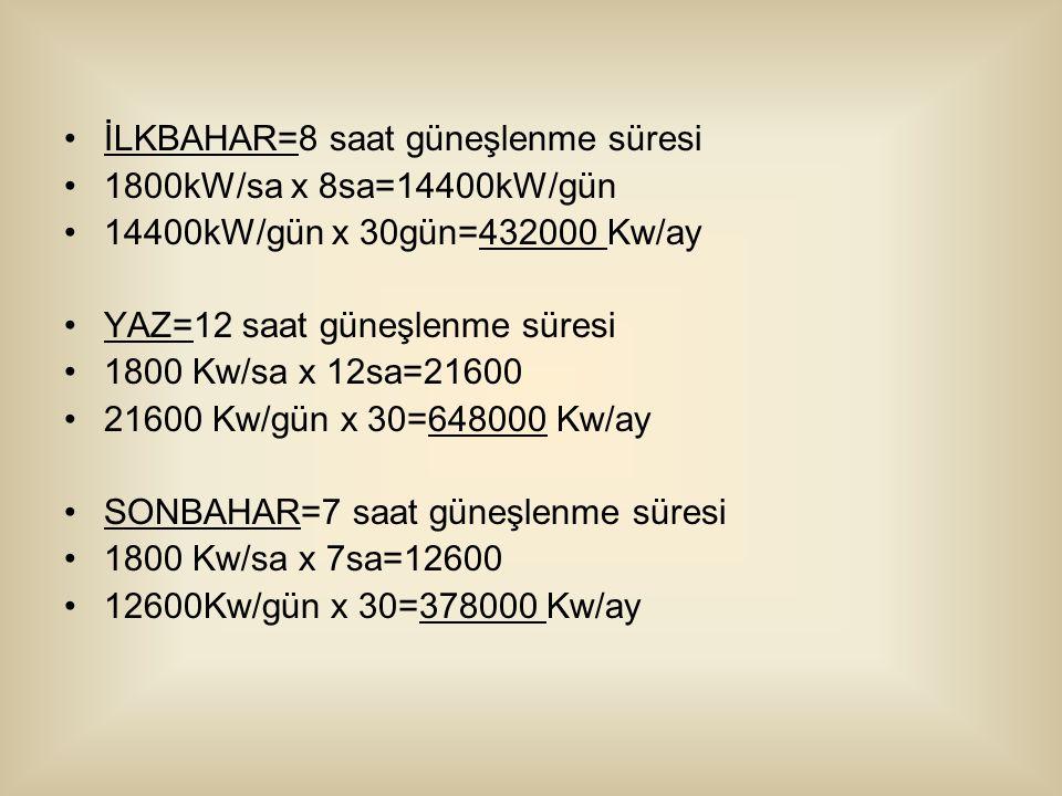 İLKBAHAR=8 saat güneşlenme süresi 1800kW/sa x 8sa=14400kW/gün 14400kW/gün x 30gün=432000 Kw/ay YAZ=12 saat güneşlenme süresi 1800 Kw/sa x 12sa=21600 21600 Kw/gün x 30=648000 Kw/ay SONBAHAR=7 saat güneşlenme süresi 1800 Kw/sa x 7sa=12600 12600Kw/gün x 30=378000 Kw/ay