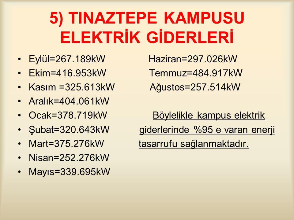 5) TINAZTEPE KAMPUSU ELEKTRİK GİDERLERİ Eylül=267.189kW Haziran=297.026kW Ekim=416.953kW Temmuz=484.917kW Kasım =325.613kW Ağustos=257.514kW Aralık=404.061kW Ocak=378.719kW Böylelikle kampus elektrik Şubat=320.643kW giderlerinde %95 e varan enerji Mart=375.276kW tasarrufu sağlanmaktadır.