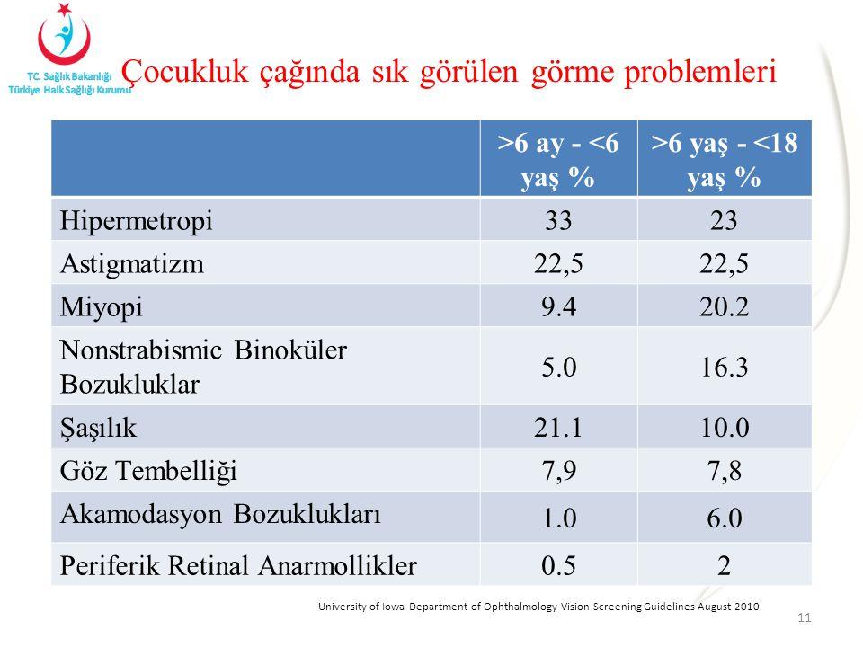 Çocukluk çağında sık görülen görme problemleri 11 >6 ay - <6 yaş % >6 yaş - <18 yaş % Hipermetropi 3323 Astigmatizm 22,5 Miyopi 9.420.2 Nonstrabismic