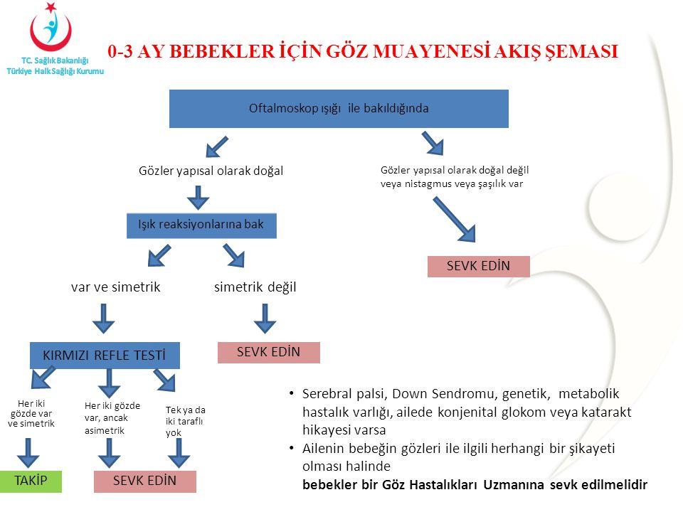 0-3 AY BEBEKLER İÇİN GÖZ MUAYENESİ AKIŞ ŞEMASI var ve simetrik Serebral palsi, Down Sendromu, genetik, metabolik hastalık varlığı, ailede konjenital g