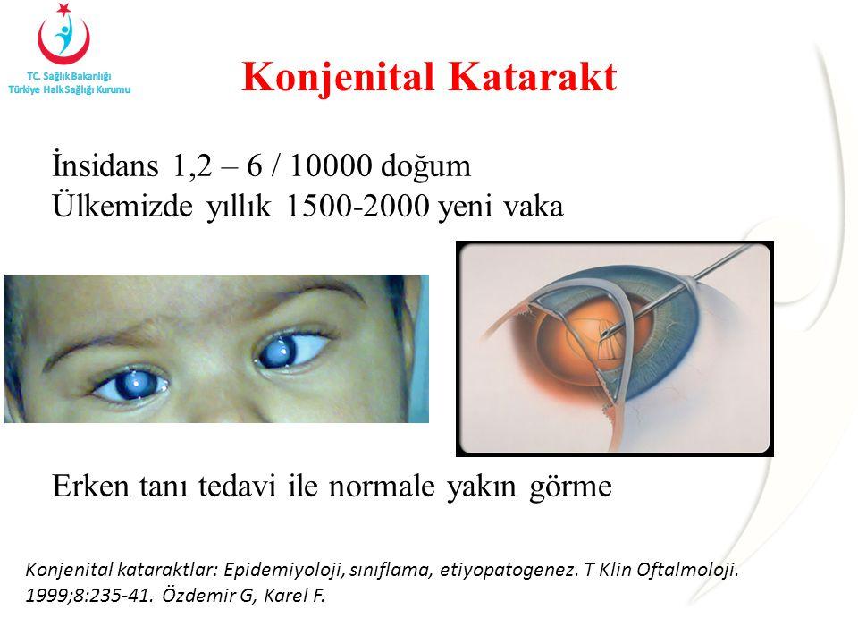 Konjenital Katarakt İnsidans 1,2 – 6 / 10000 doğum Ülkemizde yıllık 1500-2000 yeni vaka Erken tanı tedavi ile normale yakın görme Konjenital kataraktlar: Epidemiyoloji, sınıflama, etiyopatogenez.