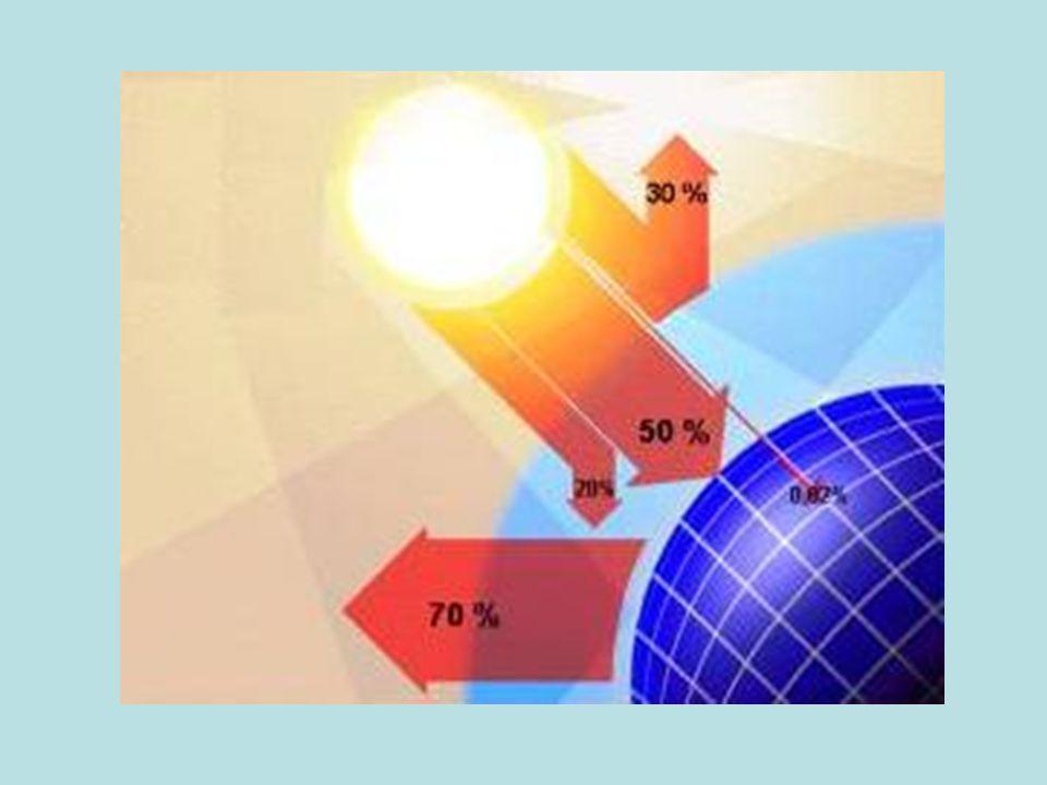 Güneş ışınımının %50 si atmosferi geçerek dünya yüzeyine ulaşır.