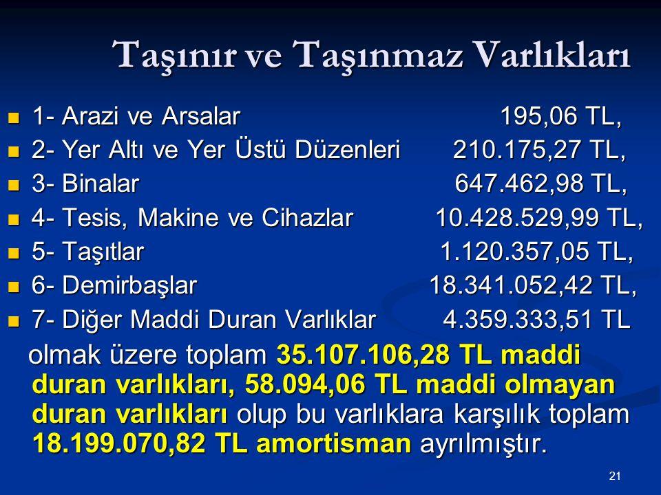 21 Taşınır ve Taşınmaz Varlıkları 1- Arazi ve Arsalar 195,06 TL, 1- Arazi ve Arsalar 195,06 TL, 2- Yer Altı ve Yer Üstü Düzenleri 210.175,27 TL, 2- Ye