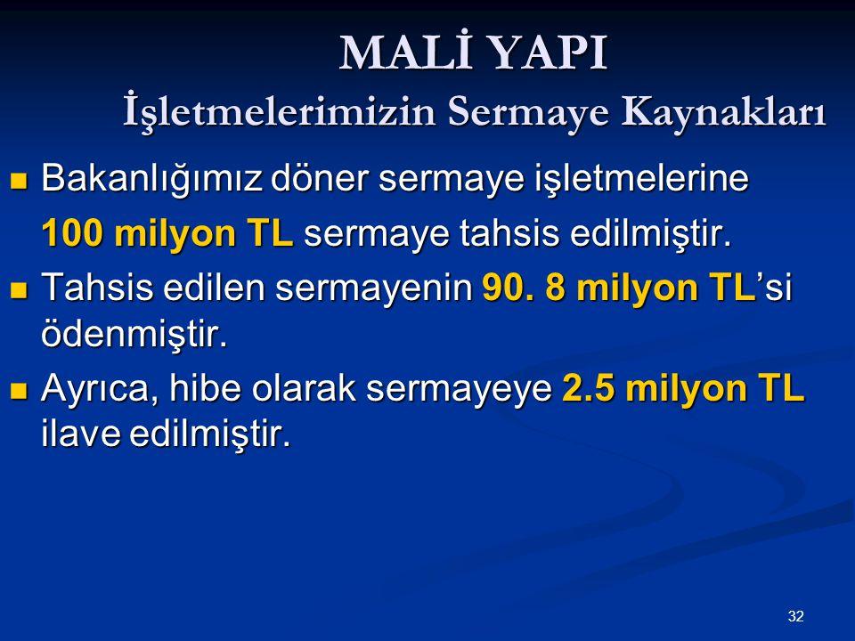32 MALİ YAPI İşletmelerimizin Sermaye Kaynakları Bakanlığımız döner sermaye işletmelerine Bakanlığımız döner sermaye işletmelerine 100 milyon TL serma