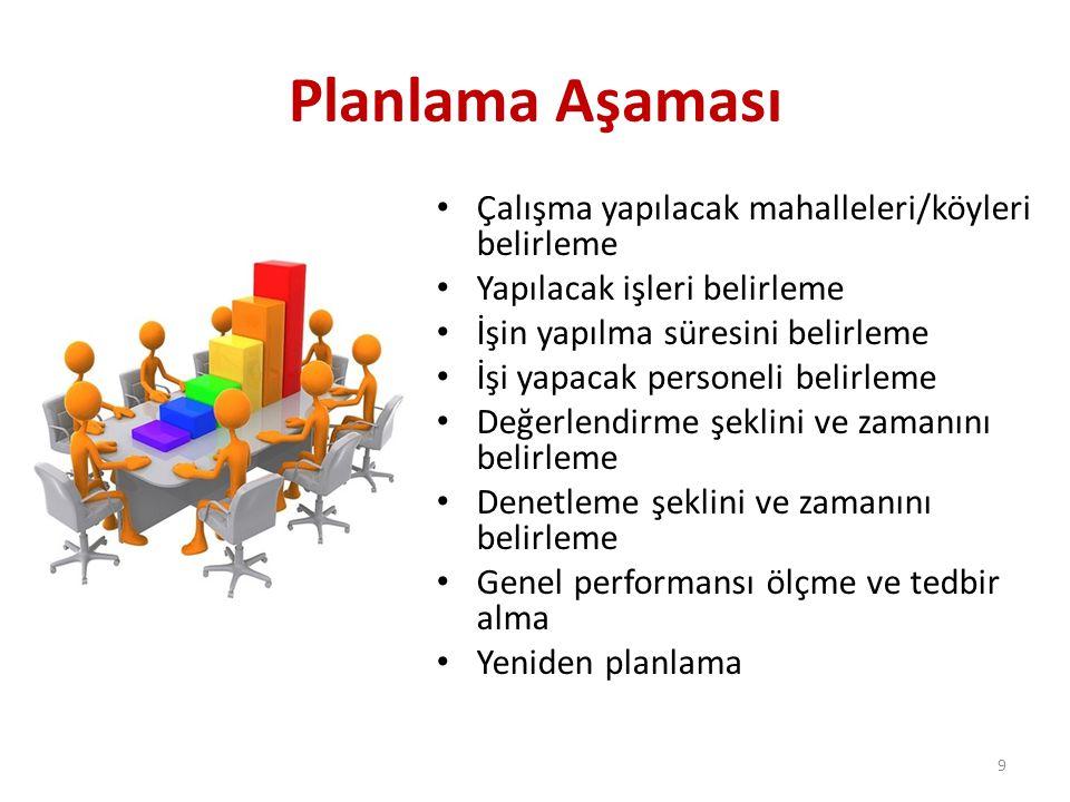Planlama Aşaması Çalışma yapılacak mahalleleri/köyleri belirleme Yapılacak işleri belirleme İşin yapılma süresini belirleme İşi yapacak personeli belirleme Değerlendirme şeklini ve zamanını belirleme Denetleme şeklini ve zamanını belirleme Genel performansı ölçme ve tedbir alma Yeniden planlama 9