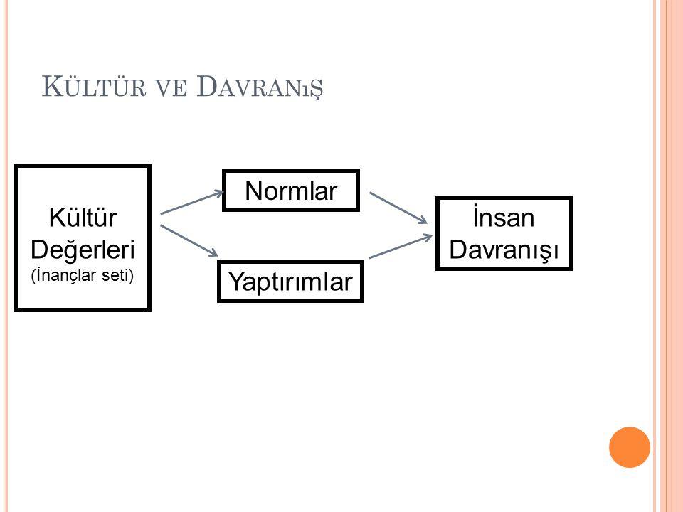 K ÜLTÜR VE D AVRANıŞ Kültür Değerleri (İnançlar seti) Normlar Yaptırımlar İnsan Davranışı