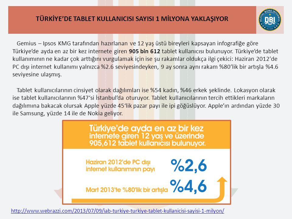 http://www.webrazzi.com/2013/07/09/iab-turkiye-turkiye-tablet-kullanicisi-sayisi-1-milyon/ TÜRKİYE'DE TABLET KULLANICISI SAYISI 1 MİLYONA YAKLAŞIYOR Gemius – Ipsos KMG tarafından hazırlanan ve 12 yaş üstü bireyleri kapsayan infografiğe göre Türkiye'de ayda en az bir kez internete giren 905 bin 612 tablet kullanıcısı bulunuyor.