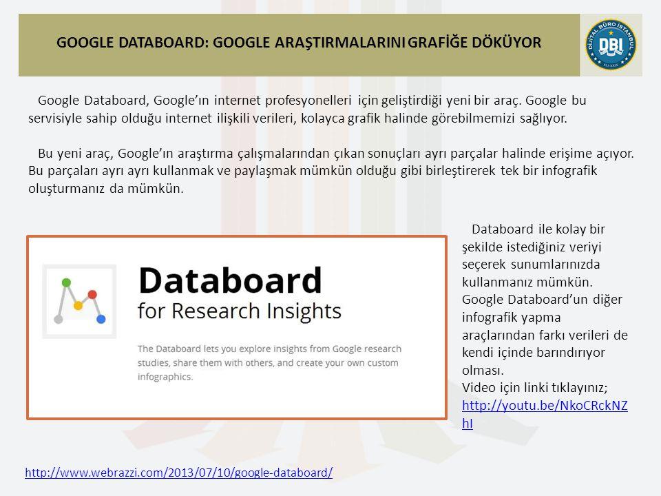 http://www.webrazzi.com/2013/07/10/google-databoard/ GOOGLE DATABOARD: GOOGLE ARAŞTIRMALARINI GRAFİĞE DÖKÜYOR Google Databoard, Google'ın internet profesyonelleri için geliştirdiği yeni bir araç.