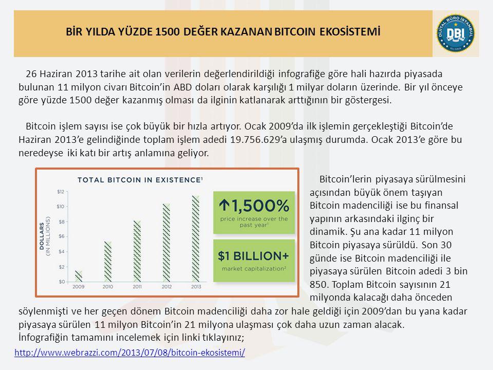 http://www.webrazzi.com/2013/07/08/bitcoin-ekosistemi/ BİR YILDA YÜZDE 1500 DEĞER KAZANAN BITCOIN EKOSİSTEMİ 26 Haziran 2013 tarihe ait olan verilerin değerlendirildiği infografiğe göre hali hazırda piyasada bulunan 11 milyon civarı Bitcoin'in ABD doları olarak karşılığı 1 milyar doların üzerinde.
