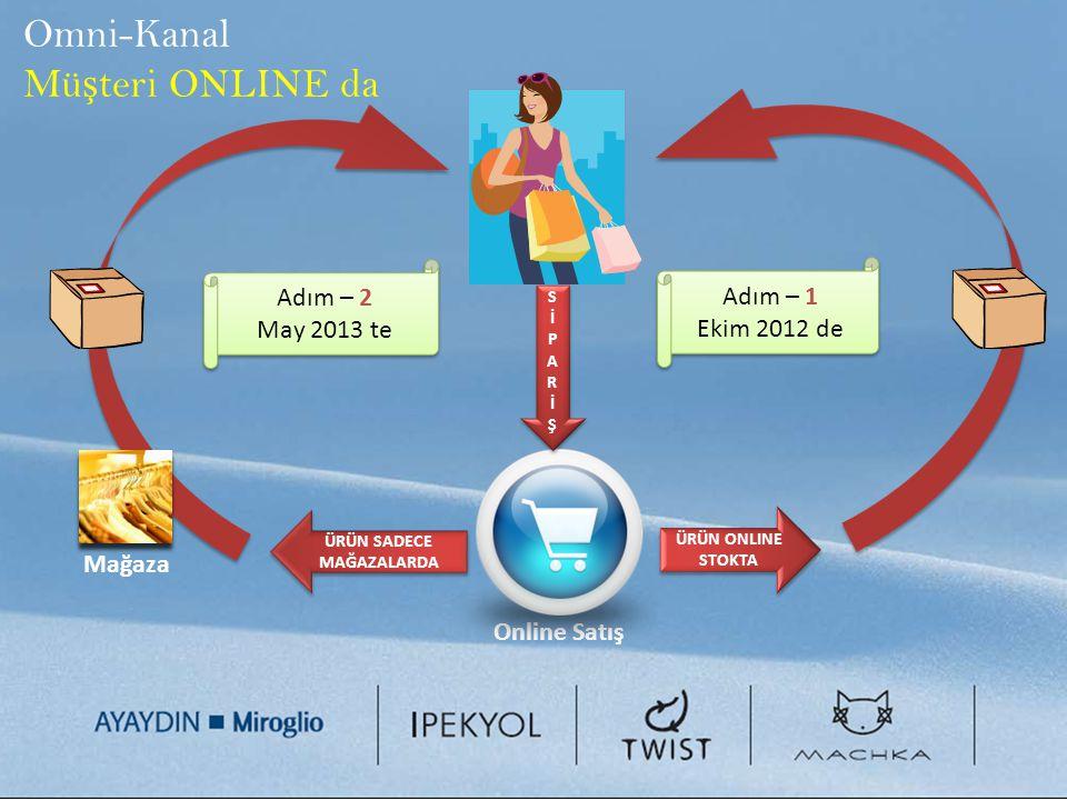 Omni-Kanal Mü ş teri ONLINE da Online Satış SİPARİŞSİPARİŞ SİPARİŞSİPARİŞ ÜRÜN ONLINE STOKTA Mağaza ÜRÜN SADECE MAĞAZALARDA Adım – 1 Ekim 2012 de Adım – 1 Ekim 2012 de Adım – 2 May 2013 te Adım – 2 May 2013 te