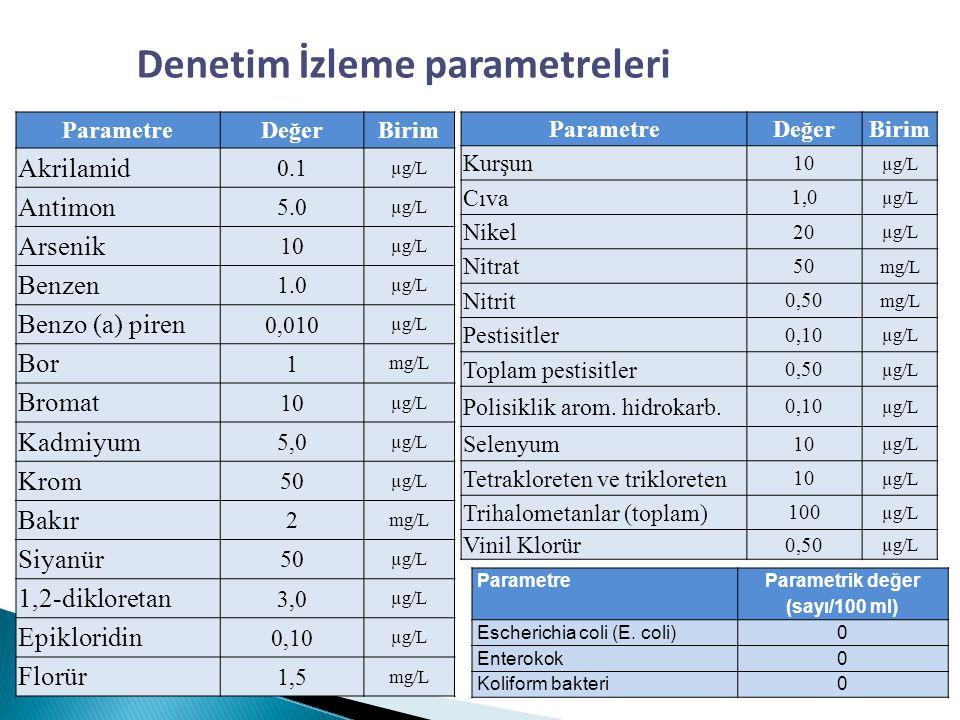 Denetim İzleme parametreleri Parametre Değer Birim Akrilamid 0.1 µg/L Antimon 5.0 µg/L Arsenik 10 µg/L Benzen 1.0 µg/L Benzo (a) piren 0,010 µg/L Bor
