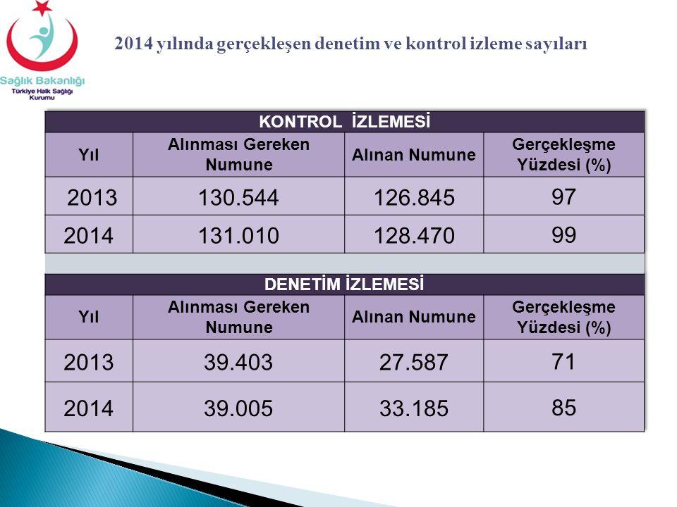 2014 yılında gerçekleşen denetim ve kontrol izleme sayıları