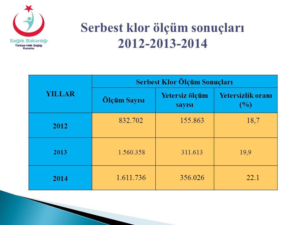YILLAR Serbest Klor Ölçüm Sonuçları Ölçüm Sayısı Yetersiz ölçüm sayısı Yetersizlik oranı (%) 2012 832.702155.86318,7 2013 1.560.358 311.61319,9 20141.