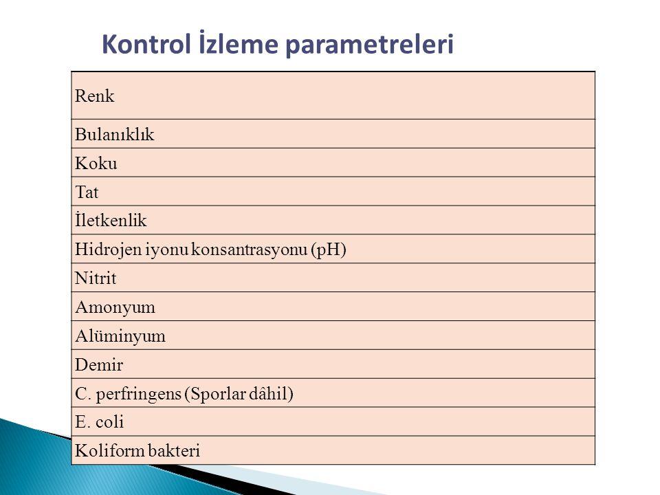 Renk Bulanıklık Koku Tat İletkenlik Hidrojen iyonu konsantrasyonu (pH) Nitrit Amonyum Alüminyum Demir C. perfringens (Sporlar dâhil) E. coli Koliform