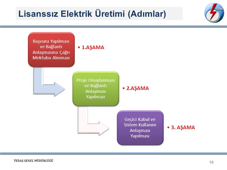 Lisanssız Elektrik Üretimi (Adımlar) 10 TEDAŞ GENEL MÜDÜRLÜĞÜ Başvuru Yapılması ve Bağlantı Anlaşmasına Çağrı Mektubu Alınması 1.AŞAMA Proje Onaylanması ve Bağlantı Anlaşması Yapılması 2.AŞAMA Geçici Kabul ve Sistem Kullanım Anlaşması Yapılması 3.