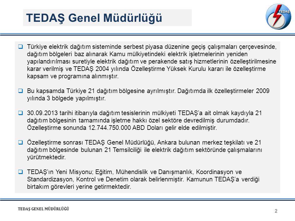 Dağıtık Üretim Dağıtım Verimli Tüketim TEDAŞ Genel Müdürlüğü 2 TEDAŞ GENEL MÜDÜRLÜĞÜ  Türkiye elektrik dağıtım sisteminde serbest piyasa düzenine geçiş çalışmaları çerçevesinde, dağıtım bölgeleri baz alınarak Kamu mülkiyetindeki elektrik işletmelerinin yeniden yapılandırılması suretiyle elektrik dağıtım ve perakende satış hizmetlerinin özelleştirilmesine karar verilmiş ve TEDAŞ 2004 yılında Özelleştirme Yüksek Kurulu kararı ile özelleştirme kapsam ve programına alınmıştır.