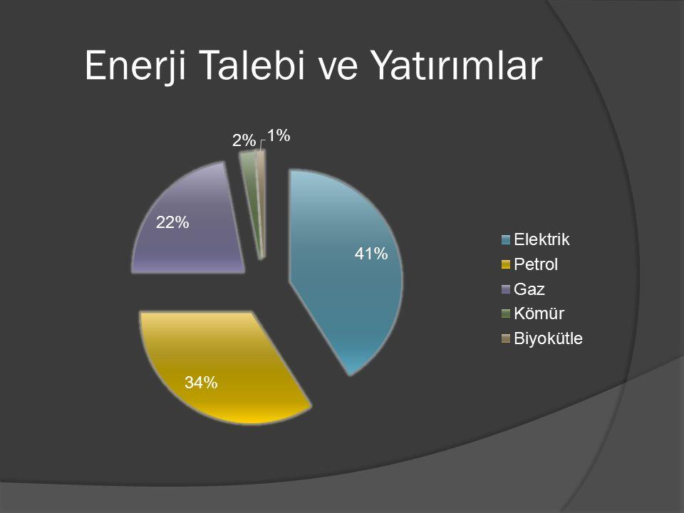 Türkiye Enerji Sektöründeki Mevcut Yasal Düzenlemeler  EPDK (Enerji Piyasası Düzenleme Kurumu) 4628 sayılı ''Enerji Piyasası Düzenleme Kurumunun Teşkilat ve Görevleri Hakkında Kanun'' ile 2001 yılında kuruldu.