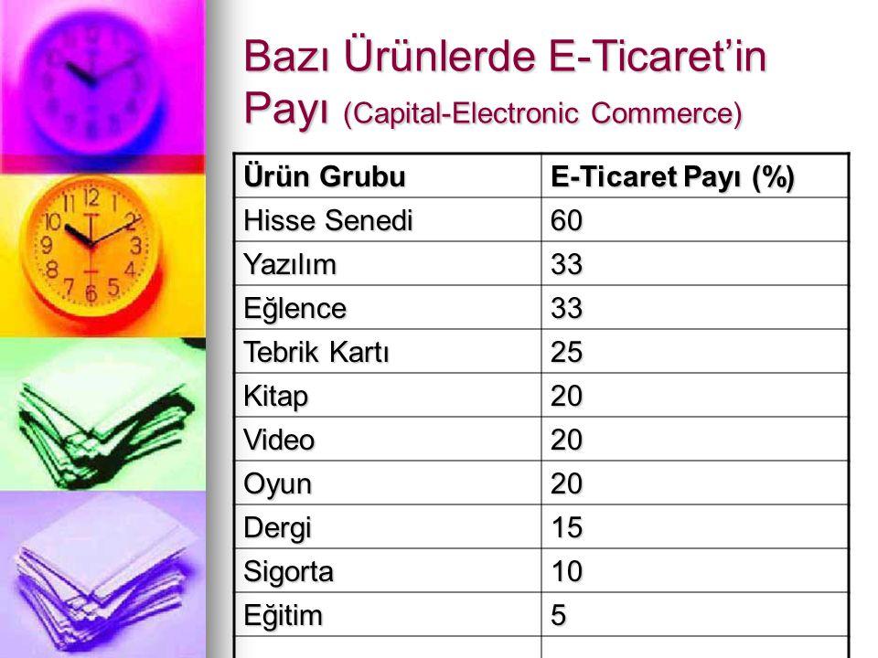 Bazı Ürünlerde E-Ticaret'in Payı (Capital-Electronic Commerce) Ürün Grubu E-Ticaret Payı (%) Hisse Senedi 60 Yazılım33 Eğlence33 Tebrik Kartı 25 Kitap