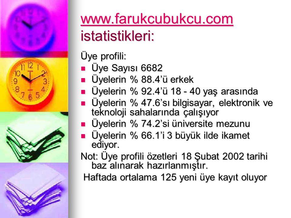 www.farukcubukcu.com www.farukcubukcu.com istatistikleri: www.farukcubukcu.com Üye profili: Üye Sayısı 6682 Üye Sayısı 6682 Üyelerin % 88.4'ü erkek Üy