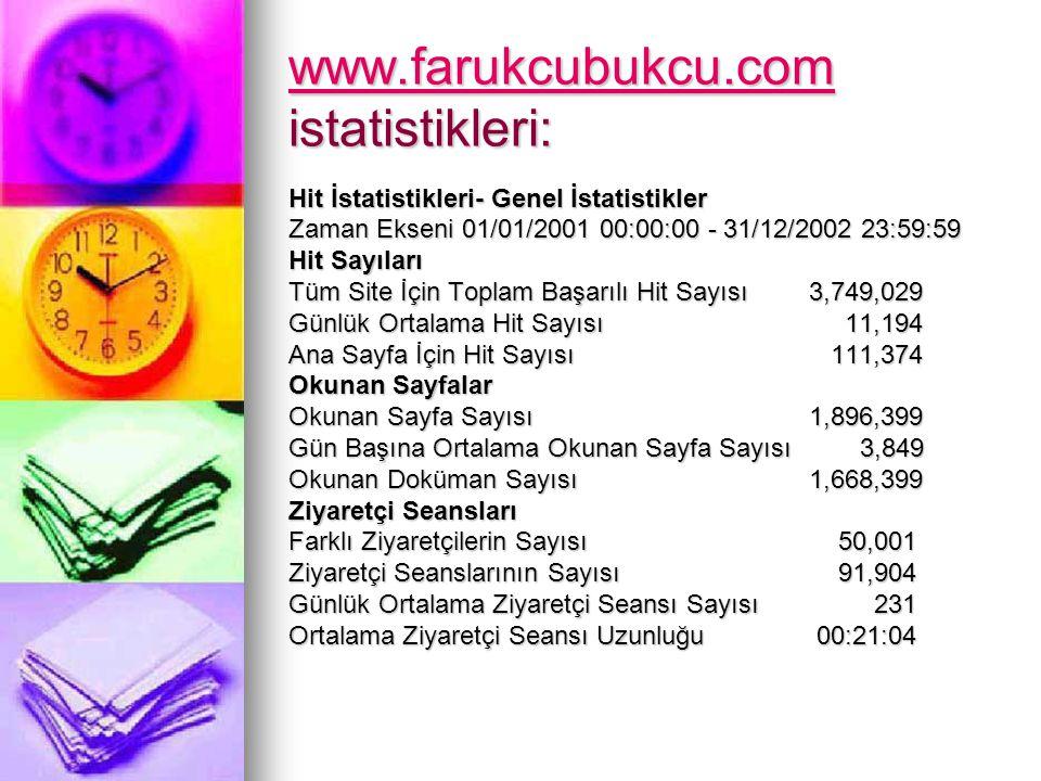 www.farukcubukcu.com www.farukcubukcu.com istatistikleri: www.farukcubukcu.com Hit İstatistikleri- Genel İstatistikler Zaman Ekseni 01/01/2001 00:00:0